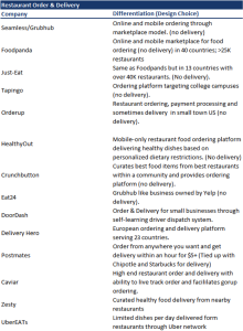 Eating In - Restaurant Order and Delivery