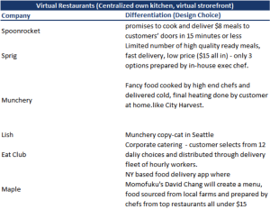 Eating In - Virtual Restaurants