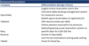 Eating out - Restaurant Reservations
