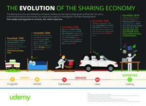 the-evolution-of-the-sharing-economy_545d42a68f3e1_w1500